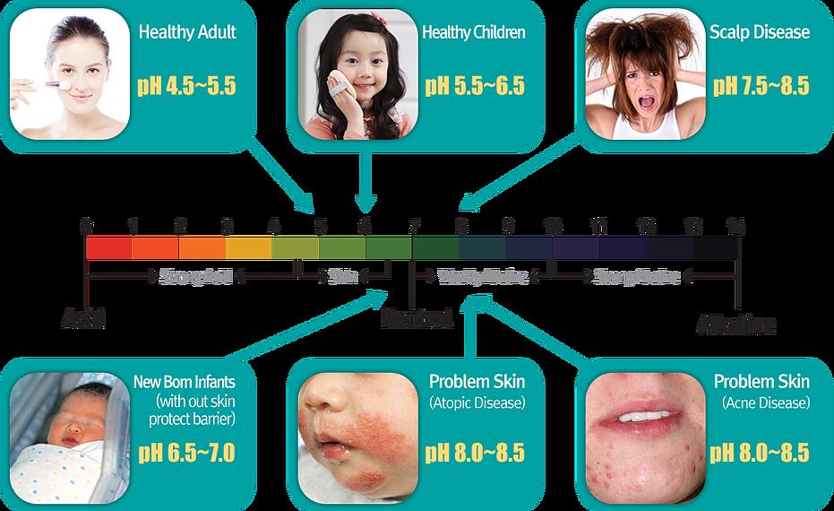 độ pH5.5 tự nhiên của làn da